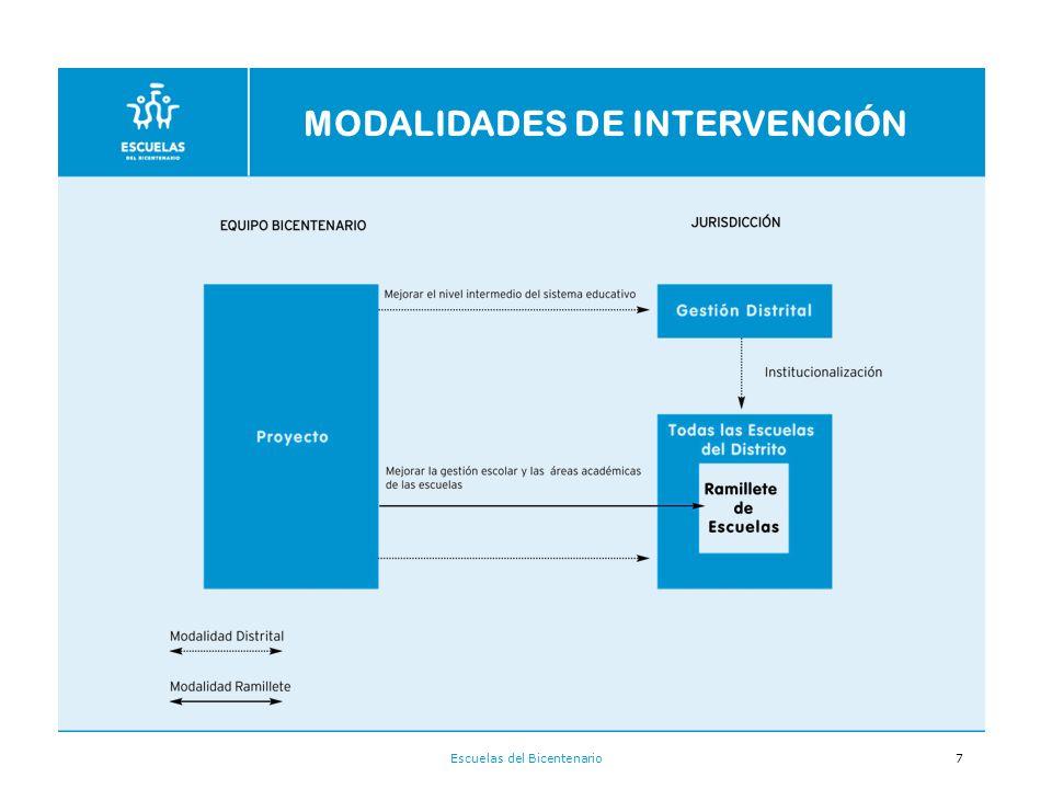 Escuelas del Bicentenario7 MODALIDADES DE INTERVENCIÓN