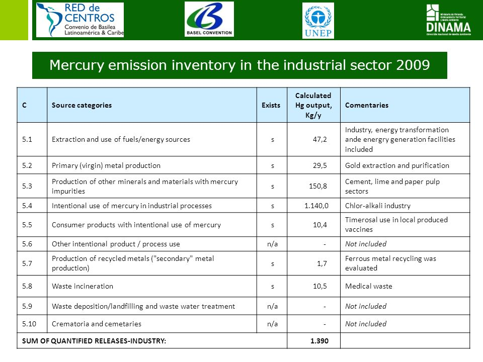 5 Mercury emission inventory in the industrial sector 2009 CSource categoriesExists Calculated Hg output, Kg/y Comentaries 5.1Extraction and use of fu