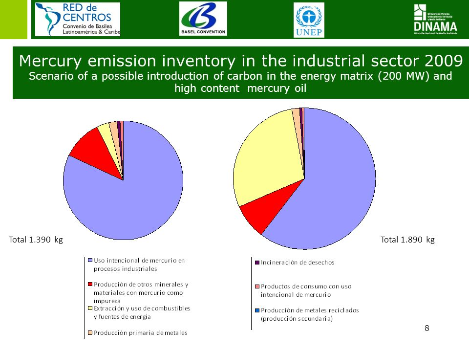 8 Total 1.390 kg Total 1.890 kg Mercury emission inventory in the industrial sector 2009 Scenario of a possible introduction of carbon in the energy m