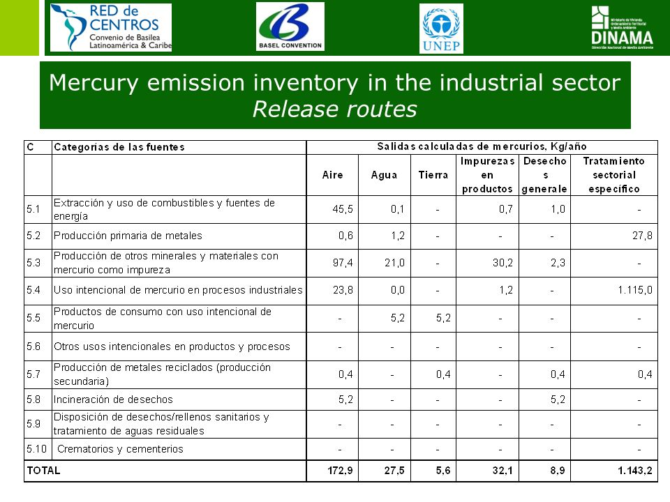 Mercury emission inventory in the industrial sector Release routes