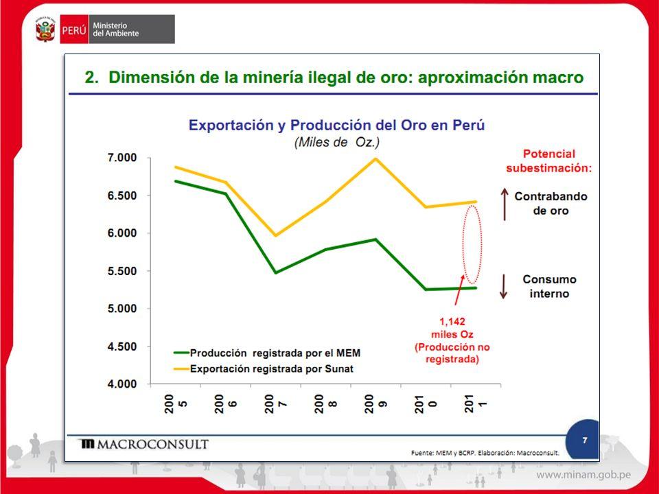 Objetivos Estratégicos Controlar efectivamente la minería ilegal, para dar oportunidad a una MAPE formal.