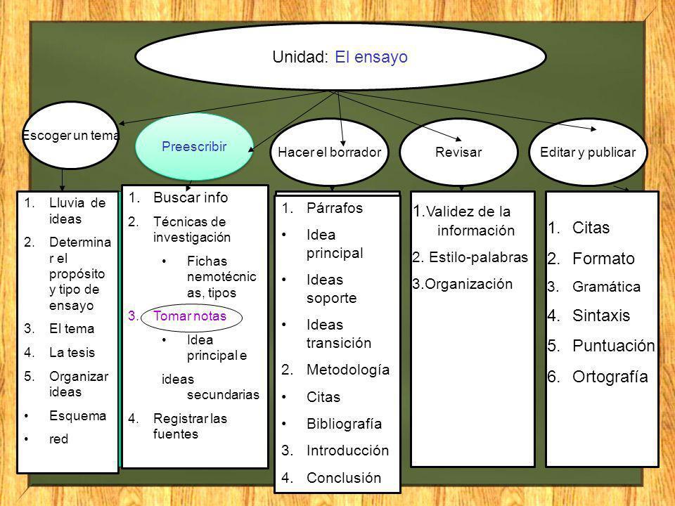 Unidad: El ensayo Escoger un tema Preescribir Hacer el borradorRevisarEditar y publicar 1.Lluvia de ideas 2.Determina r el propósito y tipo de ensayo