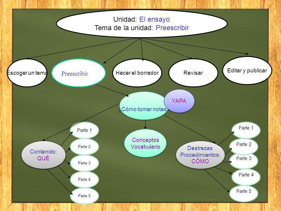 Unidad: El ensayo Tema de la unidad: Preescribir Escoger un temaHacer el borradorRevisar Editar y publicar ¿Cómo tomar notas? Contenido: QUÉ Contenido