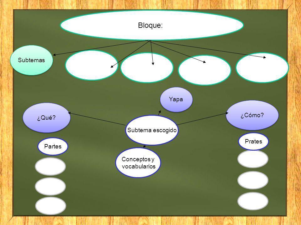 Bloque: Subtemas Subtema escogido ¿Qué? ¿Cómo? Yapa Partes Conceptos y vocabularios Prates