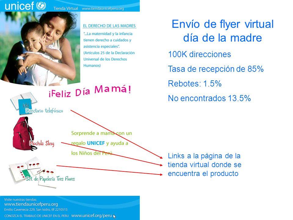 Envío de flyer virtual día de la madre 100K direcciones Tasa de recepción de 85% Rebotes: 1.5% No encontrados 13.5% Links a la página de la tienda virtual donde se encuentra el producto