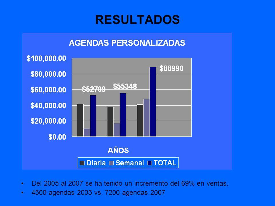 RESULTADOS Del 2005 al 2007 se ha tenido un incremento del 69% en ventas.