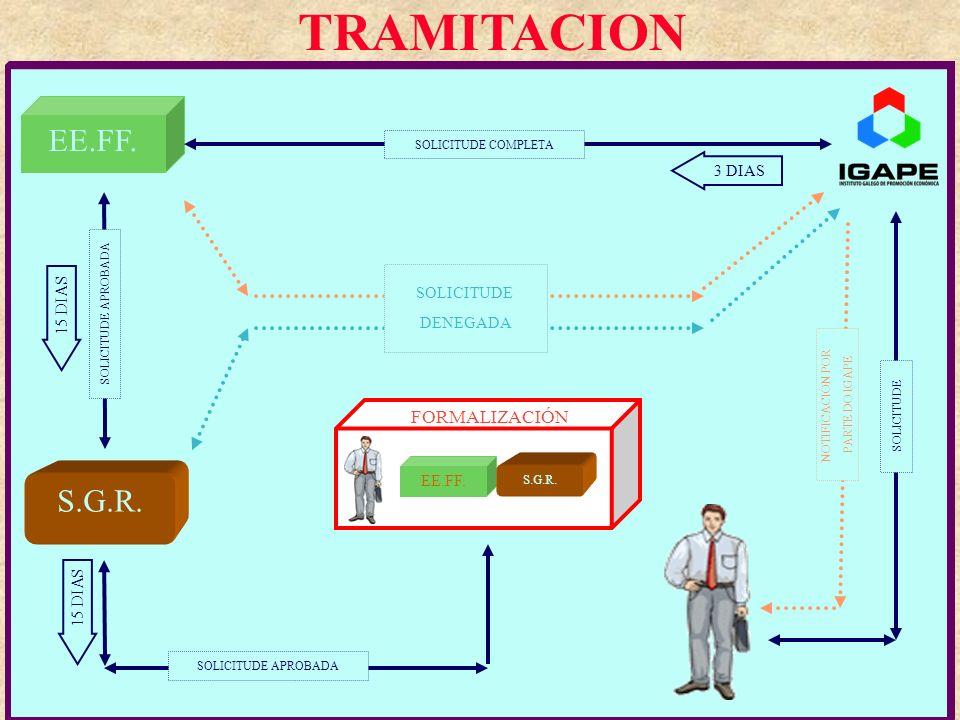 TRAMITACION EE.FF. S.G.R. S O L I C I T U D E SOLICITUDE APROBADA 3 DIAS SOLICITUDE COMPLETA 1 5 D I A S 1 5 D I A S S O L I C I T U D E A P R O B A D