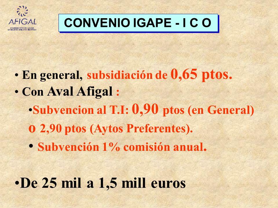 CONVENIO IGAPE - I C O En general, subsidiación de 0,65 ptos. Con Aval Afigal : Subvencion al T.I: 0,90 ptos (en General) o 2,90 ptos (Aytos Preferent