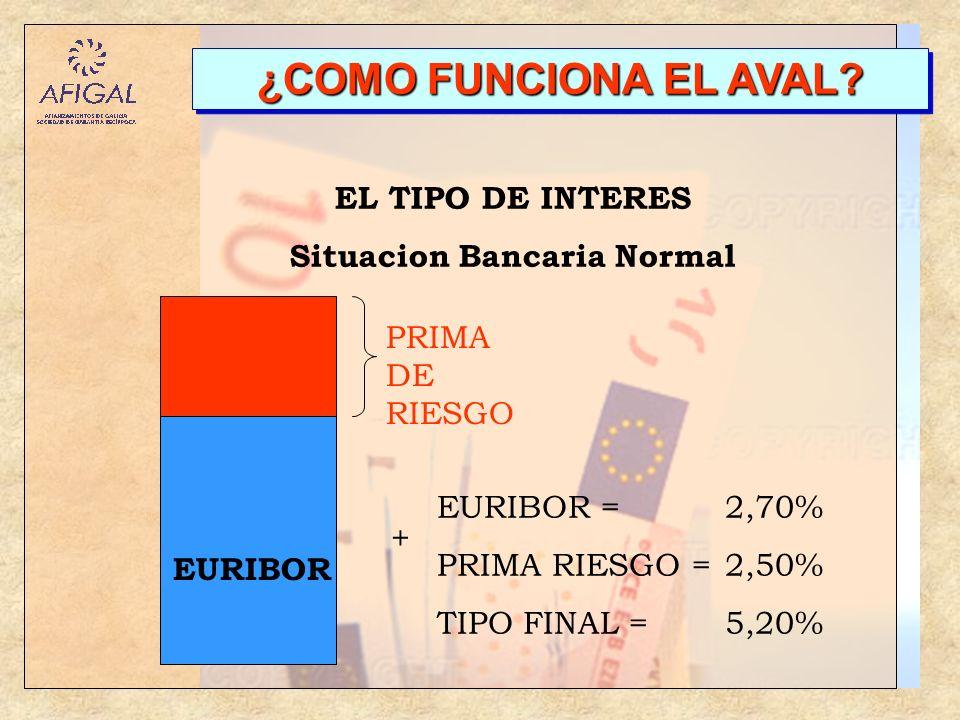 ¿COMO FUNCIONA EL AVAL? EURIBOR PRIMA DE RIESGO EL TIPO DE INTERES Situacion Bancaria Normal EURIBOR = 2,70% PRIMA RIESGO = 2,50% TIPO FINAL = 5,20% +