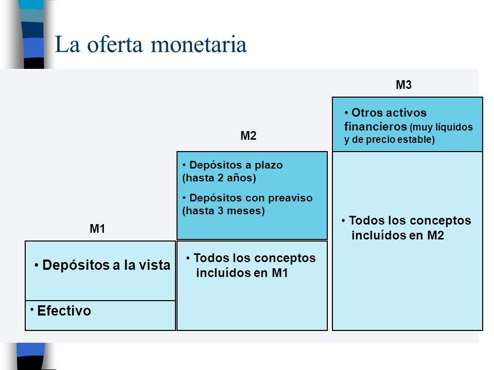 La oferta monetaria Efectivo Depósitos a la vista Todos los conceptos incluídos en M1 M1 M2 Otros activos financieros (muy líquidos y de precio estable) M3 Depósitos a plazo (hasta 2 años) Depósitos con preaviso (hasta 3 meses) Todos los conceptos incluídos en M2