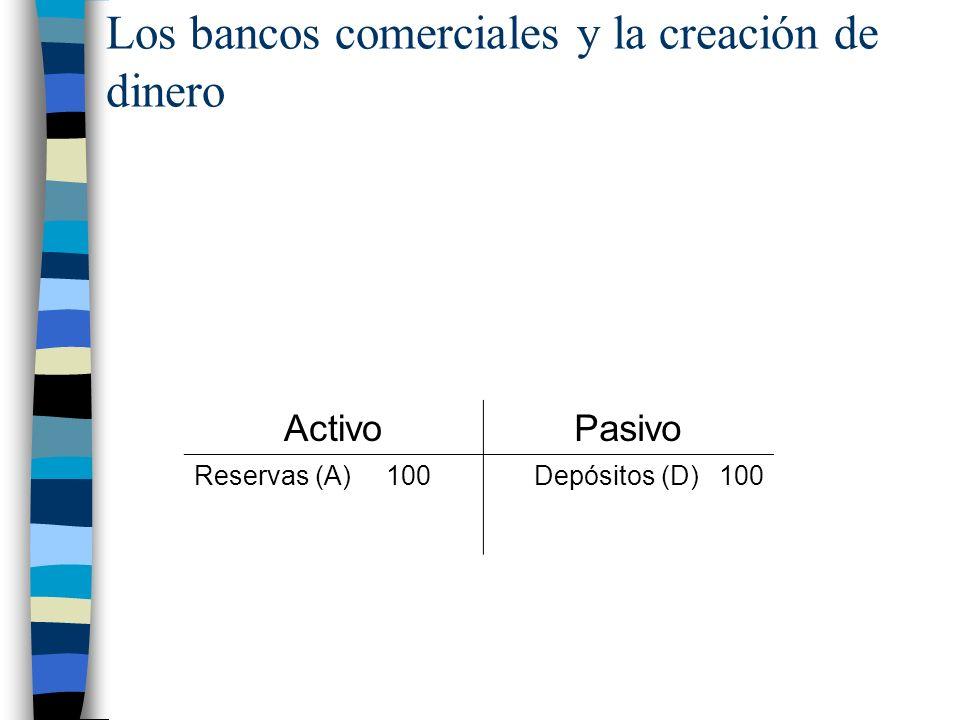 Los bancos comerciales y la creación de dinero ActivoPasivo Reservas (A) 100Depósitos (D) 100