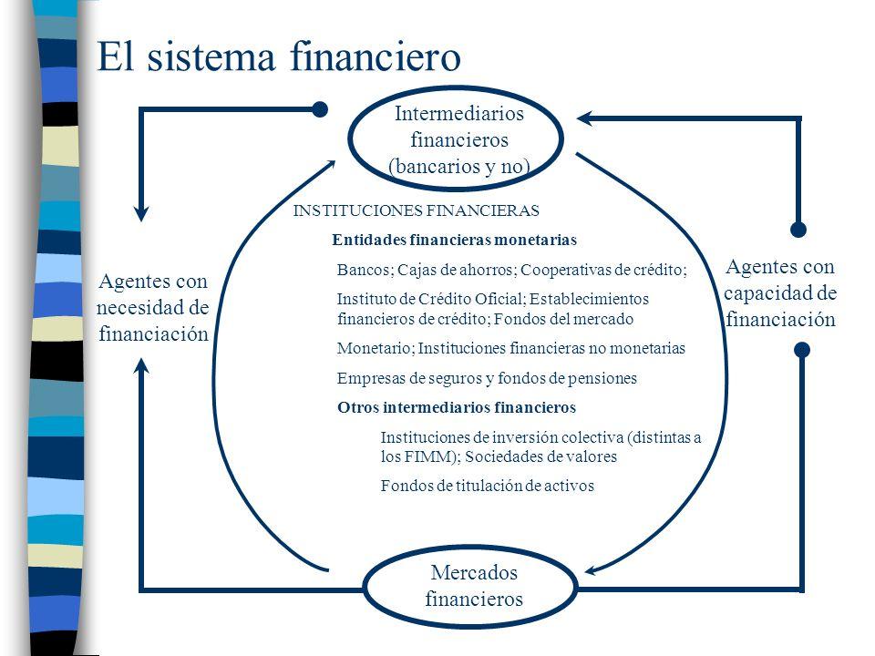 El sistema financiero Intermediarios financieros (bancarios y no) Mercados financieros Agentes con necesidad de financiación Agentes con capacidad de financiación INSTITUCIONES FINANCIERAS Entidades financieras monetarias Bancos; Cajas de ahorros; Cooperativas de crédito; Instituto de Crédito Oficial; Establecimientos financieros de crédito; Fondos del mercado Monetario; Instituciones financieras no monetarias Empresas de seguros y fondos de pensiones Otros intermediarios financieros Instituciones de inversión colectiva (distintas a los FIMM); Sociedades de valores Fondos de titulación de activos