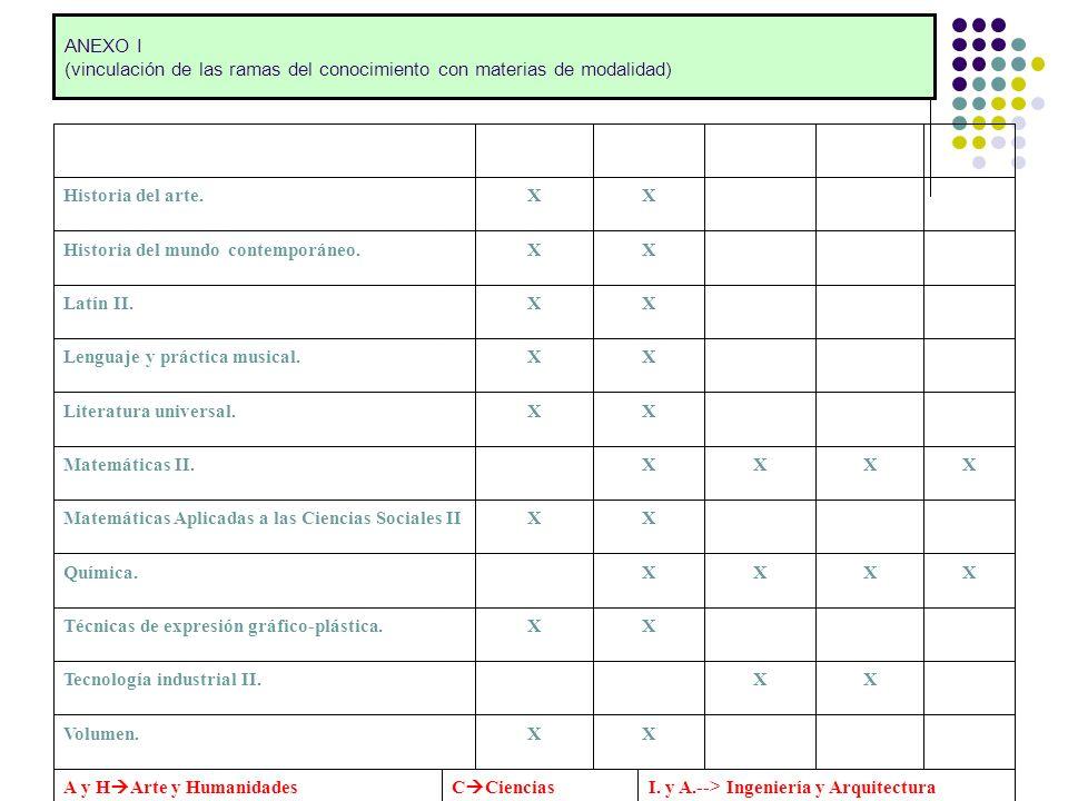 ANEXO I (vinculación de las ramas del conocimiento con materias de modalidad)