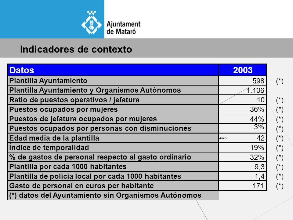 Indicadores de contexto Datos2003 Plantilla Ayuntamiento 598(*) Plantilla Ayuntamiento y Organismos Autónomos 1.106 Ratio de puestos operativos / jefatura 10(*) Puestos ocupados por mujeres 36%(*) Puestos de jefatura ocupados por mujeres 44%(*) Puestos ocupados por personas con disminuciones (*) Edad media de la plantilla 42(*) Índice de temporalidad 19%(*) % de gastos de personal respecto al gasto ordinario 32%(*) Plantilla por cada 1000 habitantes 9,3(*) Plantilla de policia local por cada 1000 habitantes 1,4(*) Gasto de personal en euros per habitante 171(*) (*) datos del Ayuntamiento sin Organismos Autónomos 3%