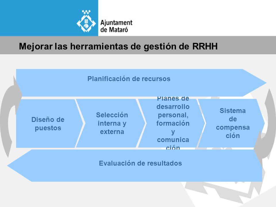 La planificación de recursos Elaborar anualmente la propuesta de objetivos y programas de recursos humanos Debatir la propuesta con el equipo directivo Programar las actuaciones Seguimiento periódico a través del cuadro de mando