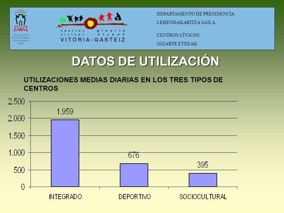 ACCIONES OFICIALES DE CONTROL COMUNICACIÓN- PUBLICIDAD REGLAMENTO - CESIONES Y ALQUILERES INFORMATIZACIÓN - MAE DIAGNÓSTICO DE ZONAS PARTICIPACIÓN ESTRATÉGICA ESTUDIO DE COSTES EVALUACIÓN FUNDACIÓN KALEIDOS.RED DEPARTAMENTO DE PRESIDENCIA LEHENDAKARITZA SAILA CENTROS CÍVICOS GIZARTE ETXEAK