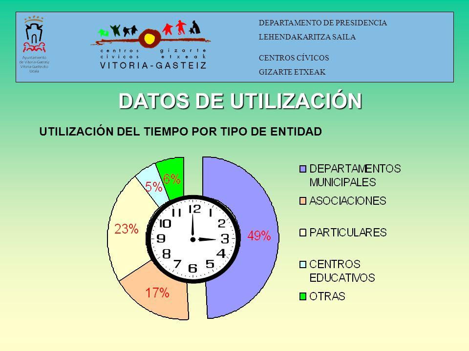DATOS DE INSCRIPCIONES EN ACTIVIDADES ORGANIZADAS DEPARTAMENTO DE PRESIDENCIA LEHENDAKARITZA SAILA CENTROS CÍVICOS GIZARTE ETXEAK 20.115 PERSONAS INSCRITAS EN AL MENOS UNA ACTIVIDAD.