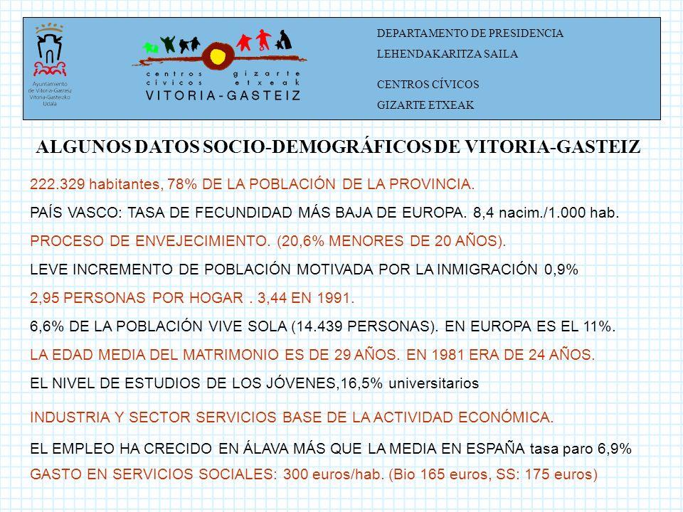 DEPARTAMENTO DE PRESIDENCIA LEHENDAKARITZA SAILA CENTROS CÍVICOS GIZARTE ETXEAK LA PERCEPCIÓN DE LOS CENTROS CÍVICOS SE PERCIBEN COMO UN SIGNO DE IDENTIDAD OCUPAN EL PRIMER LUGAR EN EL RANKING DE VALORACIÓN DE SERVICIOS MUNICIPALES EL 95% DE LA POBLACIÓN LOS CONOCE EL 55% HA HECHO USO DE ELLOS PASAN DIARIAMENTE UNA MEDIA DE 17.000 PERSONAS POR LA RED DE CENTROS CÍVICOS