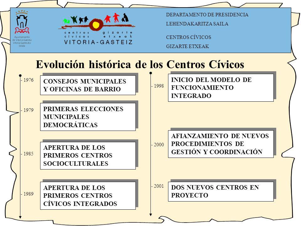 Evolución histórica de los Centros Cívicos CONSEJOS MUNICIPALES Y OFICINAS DE BARRIO PRIMERAS ELECCIONES MUNICIPALES DEMOCRÁTICAS APERTURA DE LOS PRIMEROS CENTROS SOCIOCULTURALES APERTURA DE LOS PRIMEROS CENTROS CÍVICOS INTEGRADOS - 1976 - 1979 - 1985 - 1989 - 1998 - 2000 - 2001 INICIO DEL MODELO DE FUNCIONAMIENTO INTEGRADO AFIANZAMIENTO DE NUEVOS PROCEDIMIENTOS DE GESTIÓN Y COORDINACIÓN DOS NUEVOS CENTROS EN PROYECTO DEPARTAMENTO DE PRESIDENCIA LEHENDAKARITZA SAILA CENTROS CÍVICOS GIZARTE ETXEAK