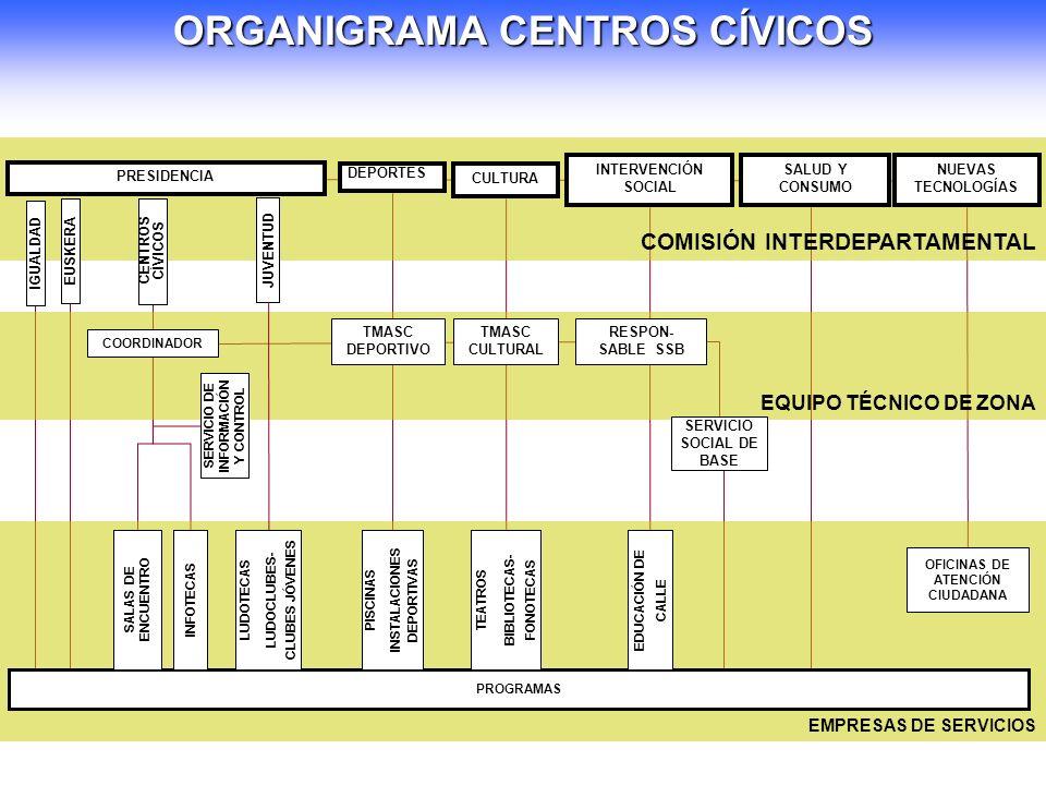 EQUIPO TÉCNICO DE ZONA ORGANIGRAMA CENTROS CÍVICOS EMPRESAS DE SERVICIOS COORDINADOR TMASC DEPORTIVO TMASC CULTURAL RESPON- SABLE SSB COMISIÓN INTERDEPARTAMENTAL DEPORTES CULTURA INTERVENCIÓN SOCIAL SALUD Y CONSUMO NUEVAS TECNOLOGÍAS PRESIDENCIA IGUALDAD JUVENTUD EUSKERA CENTROS CÍVICOS SERVICIO SOCIAL DE BASE SERVICIO DE INFORMACIÓN Y CONTROL PROGRAMAS OFICINAS DE ATENCIÓN CIUDADANA SALAS DE ENCUENTRO PISCINAS INSTALACIONES DEPORTIVAS TEATROS BIBLIOTECAS- FONOTECAS EDUCACIÓN DE CALLE INFOTECAS LUDOTECAS LUDOCLUBES- CLUBES JÓVENES