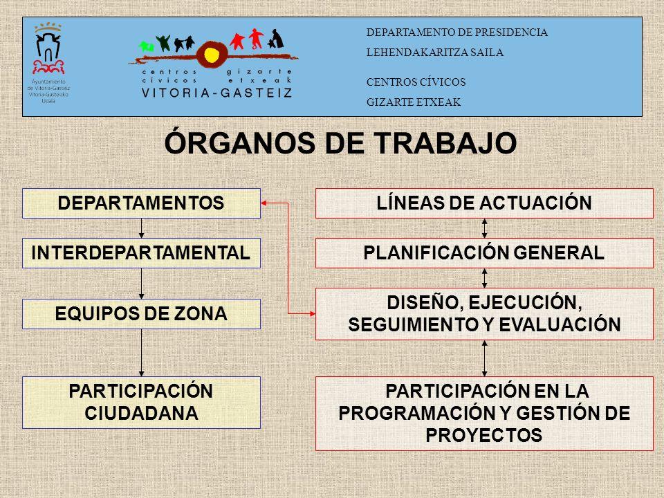 ÓRGANOS DE TRABAJO DEPARTAMENTOS INTERDEPARTAMENTAL EQUIPOS DE ZONA PARTICIPACIÓN CIUDADANA LÍNEAS DE ACTUACIÓN PLANIFICACIÓN GENERAL DISEÑO, EJECUCIÓN, SEGUIMIENTO Y EVALUACIÓN PARTICIPACIÓN EN LA PROGRAMACIÓN Y GESTIÓN DE PROYECTOS DEPARTAMENTO DE PRESIDENCIA LEHENDAKARITZA SAILA CENTROS CÍVICOS GIZARTE ETXEAK