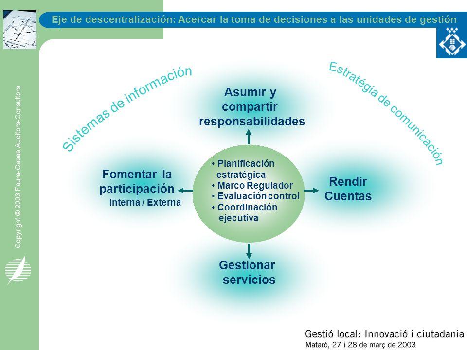 Eje de descentralización: Acercar la toma de decisiones a las unidades de gestión Copyright © 2003 Faura-Casas Auditors-Consultors Asumir y compartir