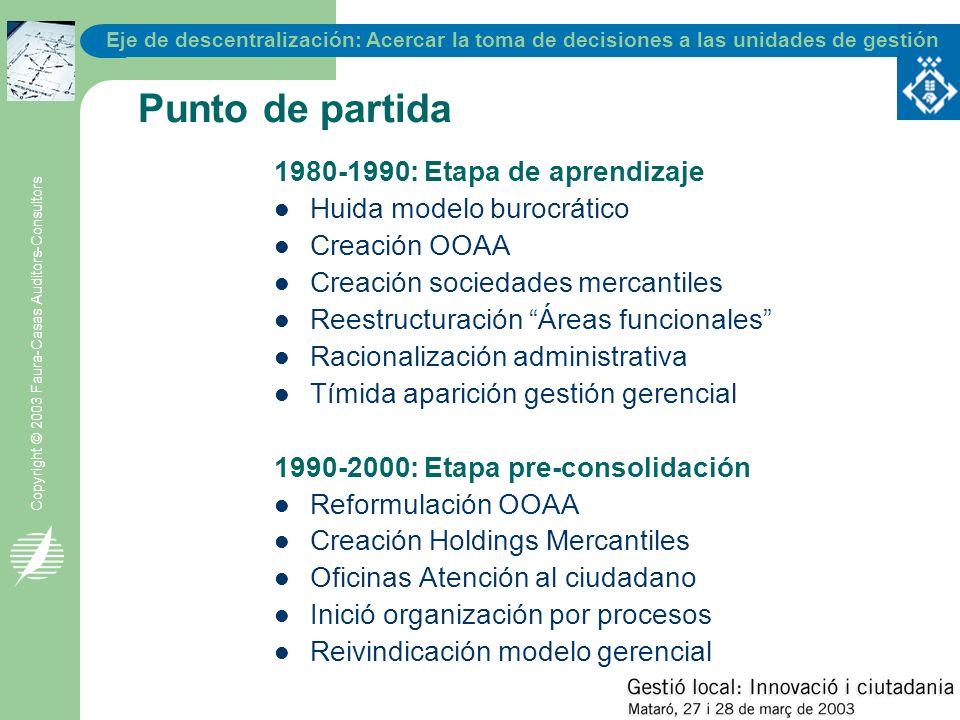 Eje de descentralización: Acercar la toma de decisiones a las unidades de gestión Copyright © 2003 Faura-Casas Auditors-Consultors Número de organismos públicos locales Catalunya: 31/12/2000 ConceptoUnidades Básicas OAAOACIFTotal OOAA SM Ayuntamientos94651921540204 Entidades Municipales Descentralizadas 5411 Mancomunidades de municipios 831 Entidades metropolitanas21125 Diputaciones4186243 Consejos Comarcales412812911 1.13056729596224 Comparación 199149114505122 (*) (*) 49 SM > 100.000 Hab.