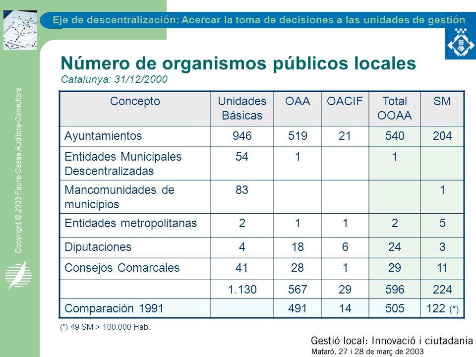 Eje de descentralización: Acercar la toma de decisiones a las unidades de gestión Copyright © 2003 Faura-Casas Auditors-Consultors Número de organismo