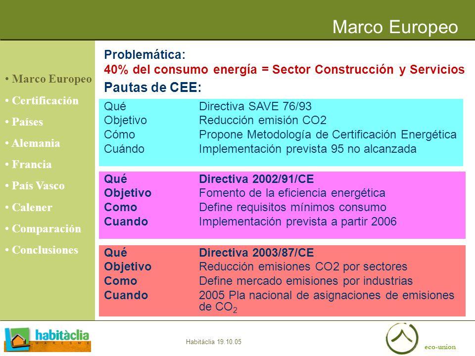 eco-union Habitàclia 19.10.05 Problemática: 40% del consumo energía = Sector Construcción y Servicios QuéDirectiva 2002/91/CE ObjetivoFomento de la ef