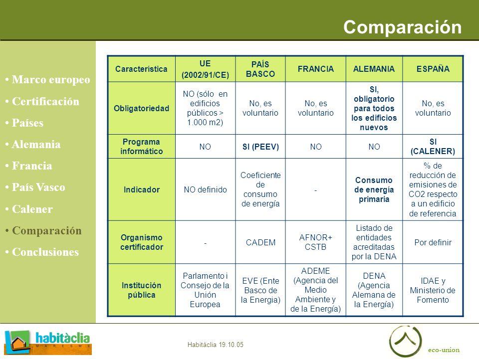 eco-union Habitàclia 19.10.05 Comparación Marco europeo Certificación Países Alemania Francia País Vasco Calener Comparación Conclusiones Característi