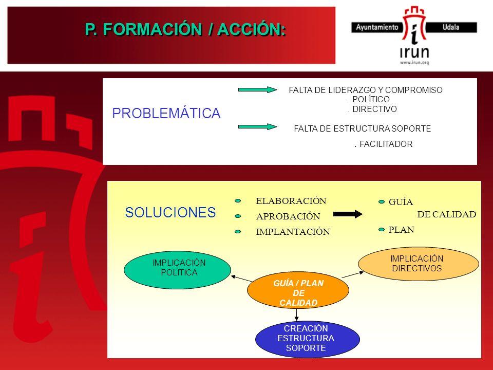 PROBLEMÁTICA FALTA DE LIDERAZGO Y COMPROMISO FALTA DE ESTRUCTURA SOPORTE. POLÍTICO. DIRECTIVO. FACILITADOR SOLUCIONES ELABORACIÓN APROBACIÓN IMPLANTAC