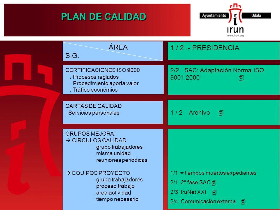 PLAN DE CALIDAD 1 / 2.- PRESIDENCIA 2/2 SAC: Adaptación Norma ISO 9001 2000 1 / 2 Archivo 1/1 tiempos muertos expedientes 2/1 2ª fase SAC 2/3 IruNet X