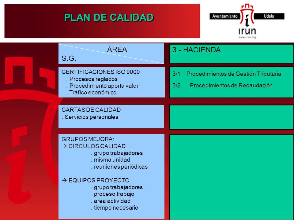 PLAN DE CALIDAD 3.- HACIENDA 3/1 Procedimientos de Gestión Tributaria 3/2 Procedimientos de Recaudación ÁREA S.G. CERTIFICACIONES ISO 9000. Procesos r