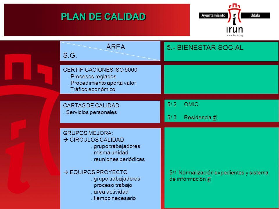 PLAN DE CALIDAD 5.- BIENESTAR SOCIAL 5/ 2 OMIC 5/ 3 Residencia 5/1 Normalización expedientes y sistema de información ÁREA S.G. CERTIFICACIONES ISO 90