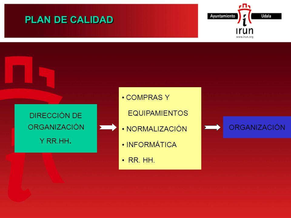PLAN DE CALIDAD DIRECCIÓN DE ORGANIZACIÓN Y RR.HH. COMPRAS Y EQUIPAMIENTOS NORMALIZACIÓN INFORMÁTICA RR. HH. ORGANIZACIÓN