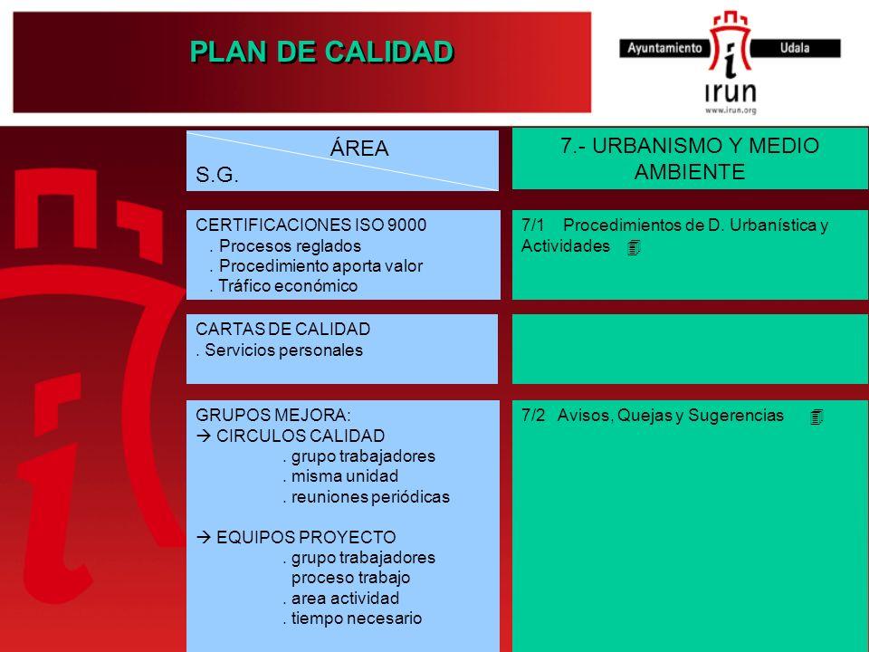 PLAN DE CALIDAD 7.- URBANISMO Y MEDIO AMBIENTE 7/1 Procedimientos de D. Urbanística y Actividades 7/2 Avisos, Quejas y Sugerencias ÁREA S.G. CERTIFICA