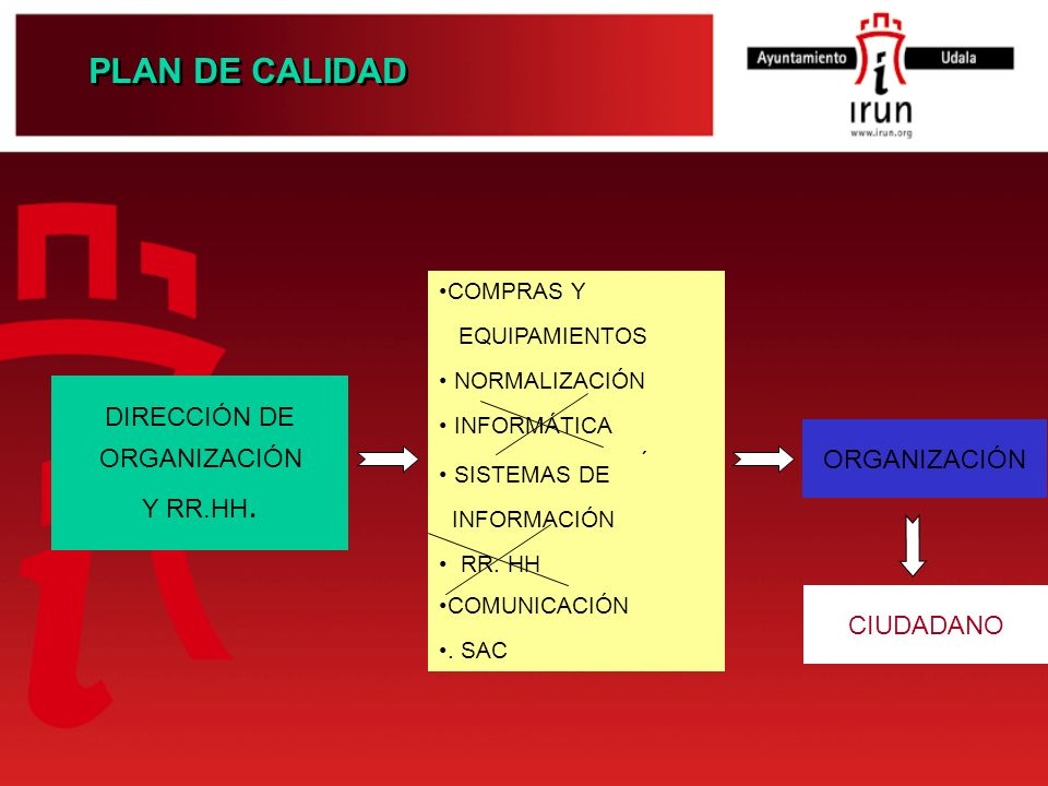 COMPRAS Y EQUIPAMIENTOS NORMALIZACIÓN INFORMÁTICA RR. HH. PLAN DE CALIDAD DIRECCIÓN DE ORGANIZACIÓN Y RR.HH. ORGANIZACIÓN CIUDADANO COMUNICACIÓN. SAC