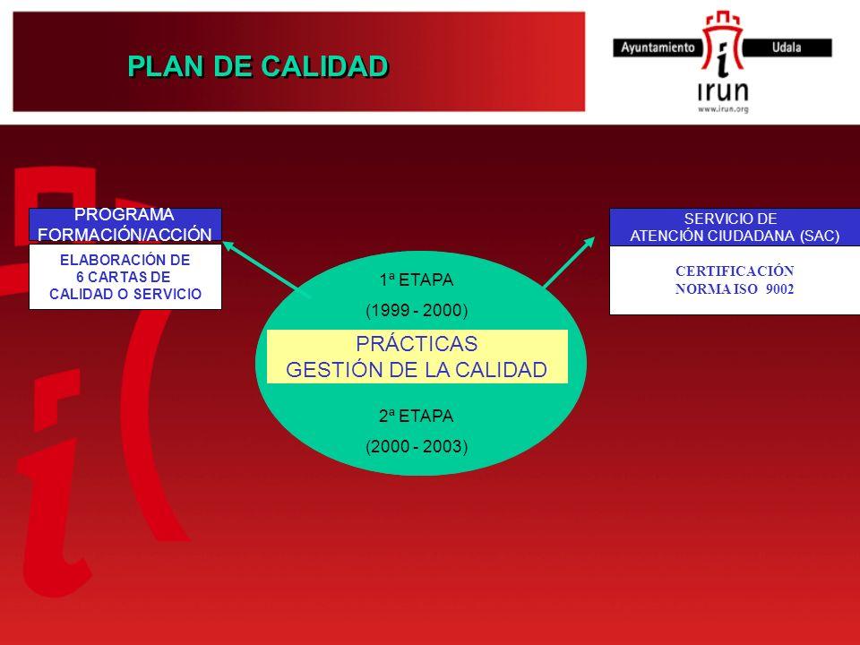 PLAN DE CALIDAD SERVICIO DE ATENCIÓN CIUDADANA (SAC) CERTIFICACIÓN NORMA ISO 9002 PRÁCTICAS GESTIÓN DE LA CALIDAD 1ª ETAPA (1999 - 2000) 2ª ETAPA (200