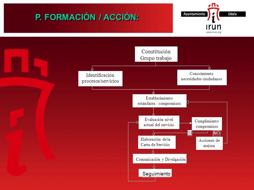 P. FORMACIÓN / ACCIÓN: Constitución Grupo trabajo Identificación procesos/servicios Conocimiento necesidades ciudadanos Establecimiento estándares / c