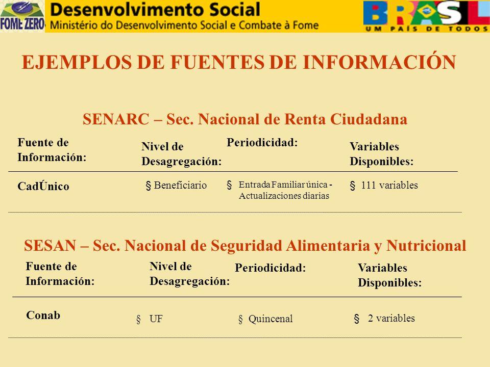 SENARC – Sec. Nacional de Renta Ciudadana SESAN – Sec.