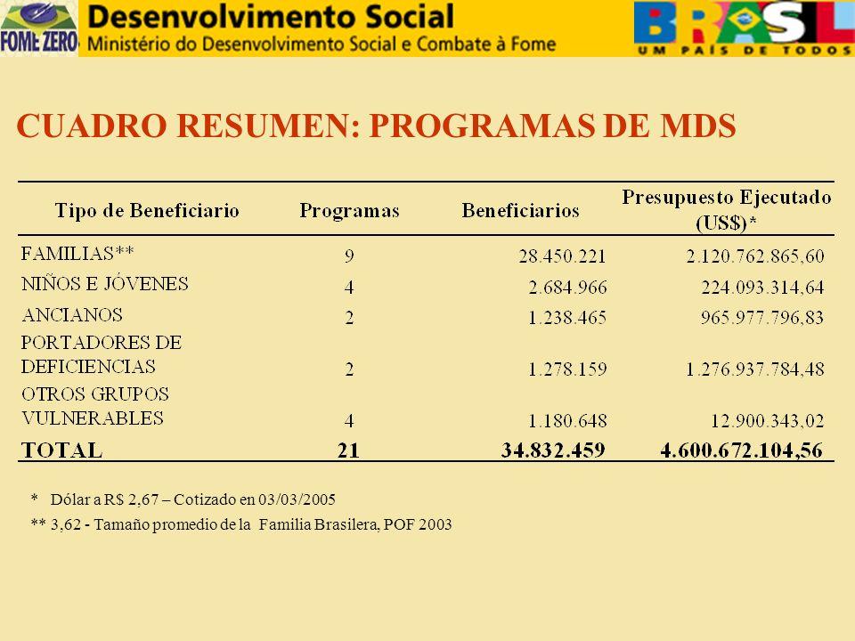 CUADRO RESUMEN: PROGRAMAS DE MDS * Dólar a R$ 2,67 – Cotizado en 03/03/2005 ** 3,62 - Tamaño promedio de la Familia Brasilera, POF 2003
