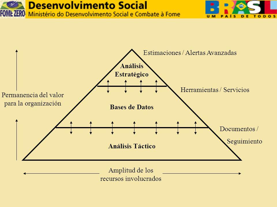 SENARC – Sec.Nacional de Renta Ciudadana SESAN – Sec.