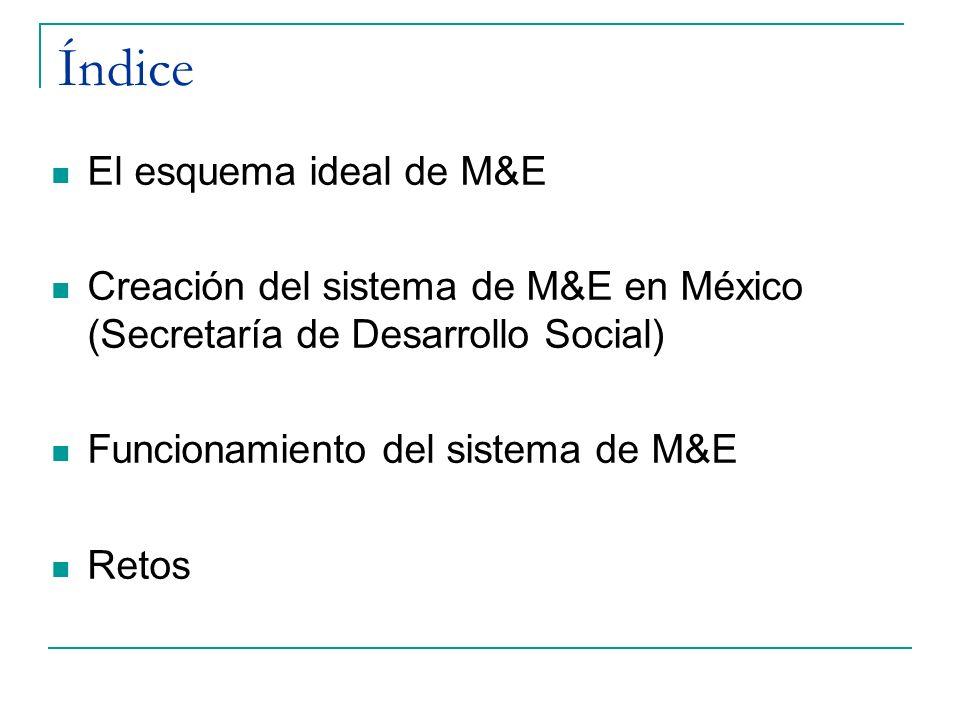 Índice El esquema ideal de M&E Creación del sistema de M&E en México (Secretaría de Desarrollo Social) Funcionamiento del sistema de M&E Retos