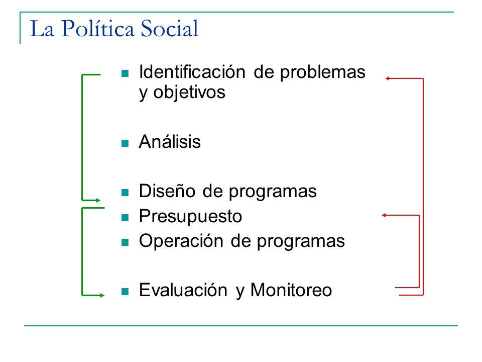 La Política Social Identificación de problemas y objetivos Análisis Diseño de programas Presupuesto Operación de programas Evaluación y Monitoreo