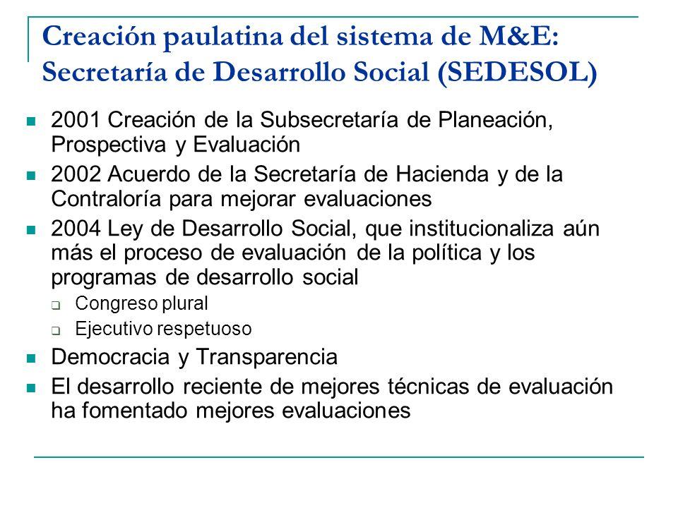 Creación paulatina del sistema de M&E: Secretaría de Desarrollo Social (SEDESOL) 2001 Creación de la Subsecretaría de Planeación, Prospectiva y Evalua