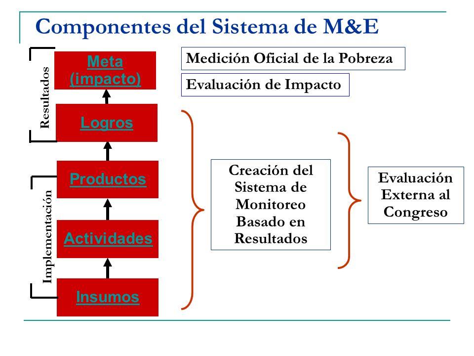 Componentes del Sistema de M&E ProductosActividadesInsumosLogros Meta (impacto) Evaluación Externa al Congreso Creación del Sistema de Monitoreo Basad