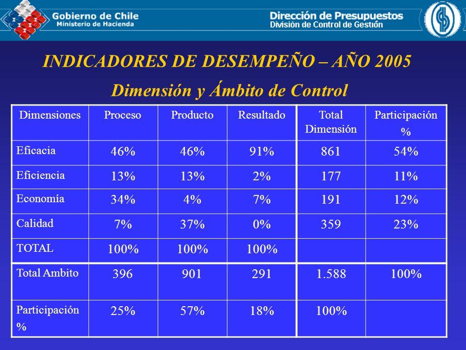 Dimensión y Ámbito de Control INDICADORES DE DESEMPEÑO – AÑO 2005 DimensionesProcesoProductoResultadoTotal Dimensión Participación % Eficacia 46% 91%86154% Eficiencia 13% 2%17711% Economía 34%4%7%19112% Calidad 7%37%0%35923% TOTAL 100% Total Ambito 3969012911.588100% Participación % 25%57%18%100%
