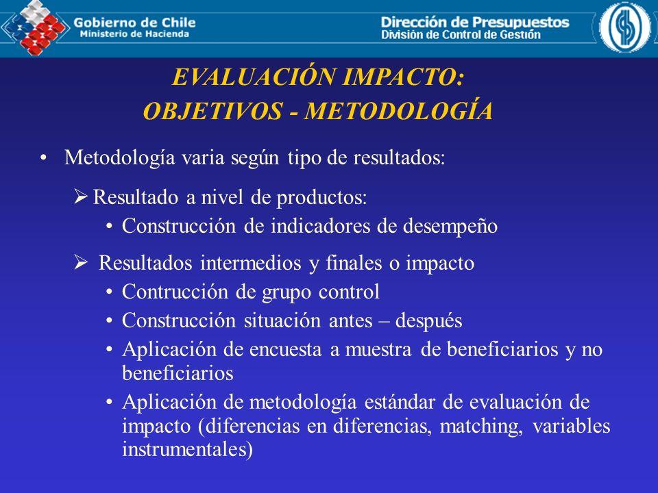 EVALUACIÓN IMPACTO: OBJETIVOS - METODOLOGÍA Metodología varia según tipo de resultados: Resultado a nivel de productos: Construcción de indicadores de