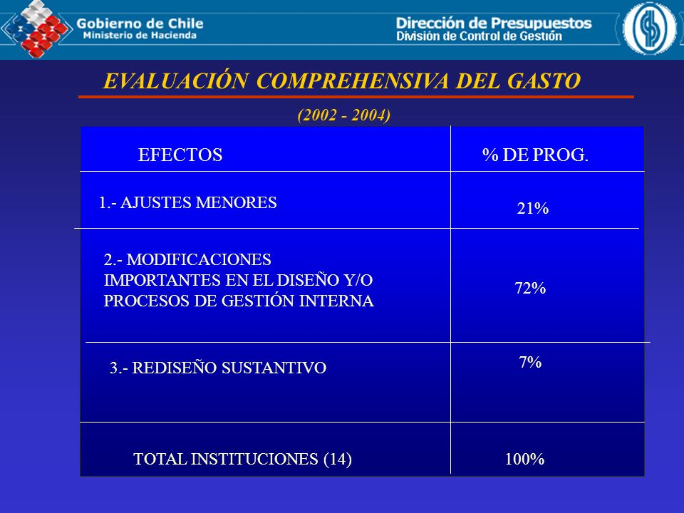 (2002 - 2004) EFECTOS% DE PROG. 1.- AJUSTES MENORES 2.- MODIFICACIONES IMPORTANTES EN EL DISEÑO Y/O PROCESOS DE GESTIÓN INTERNA 3.- REDISEÑO SUSTANTIV