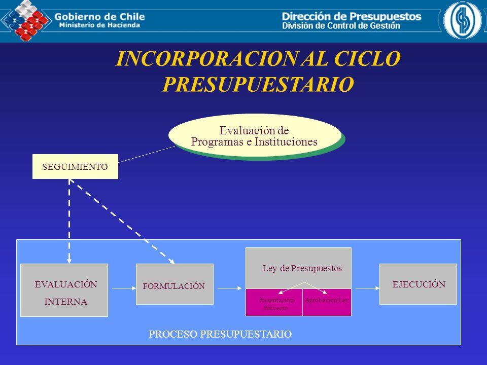 INCORPORACION AL CICLO PRESUPUESTARIO Evaluación de Programas e Instituciones Evaluación de Programas e Instituciones EVALUACIÓN INTERNA FORMULACIÓN PROCESO PRESUPUESTARIO Ley de Presupuestos Presentación Proyecto Aprobación Ley EJECUCIÓN SEGUIMIENTO